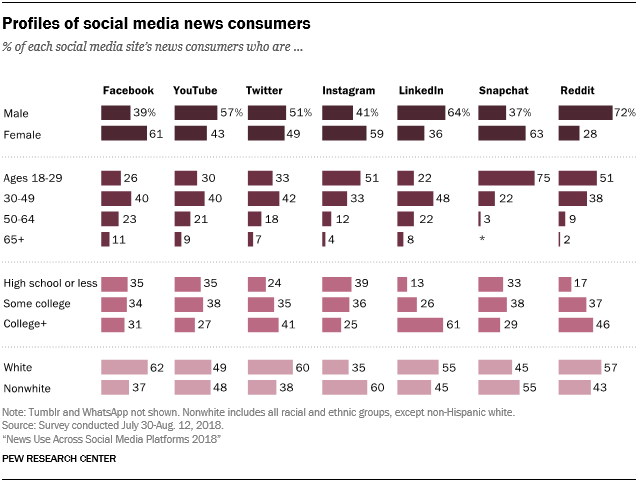 Chart looks at social media news resources by age group