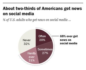 Social media news consumption chart