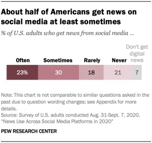 Pew Research social media news