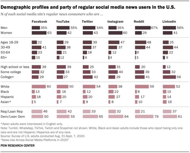 Pew social media news research