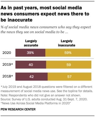 Pew Research social media news usage