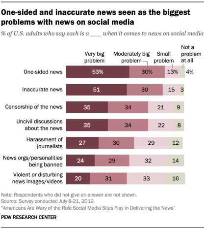 Pew research Social News Report