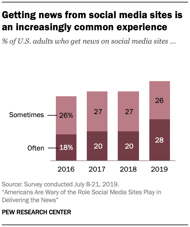 Pew Research social media news study