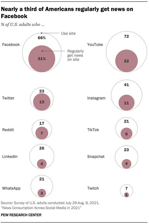 Pew Research social media news consumption report