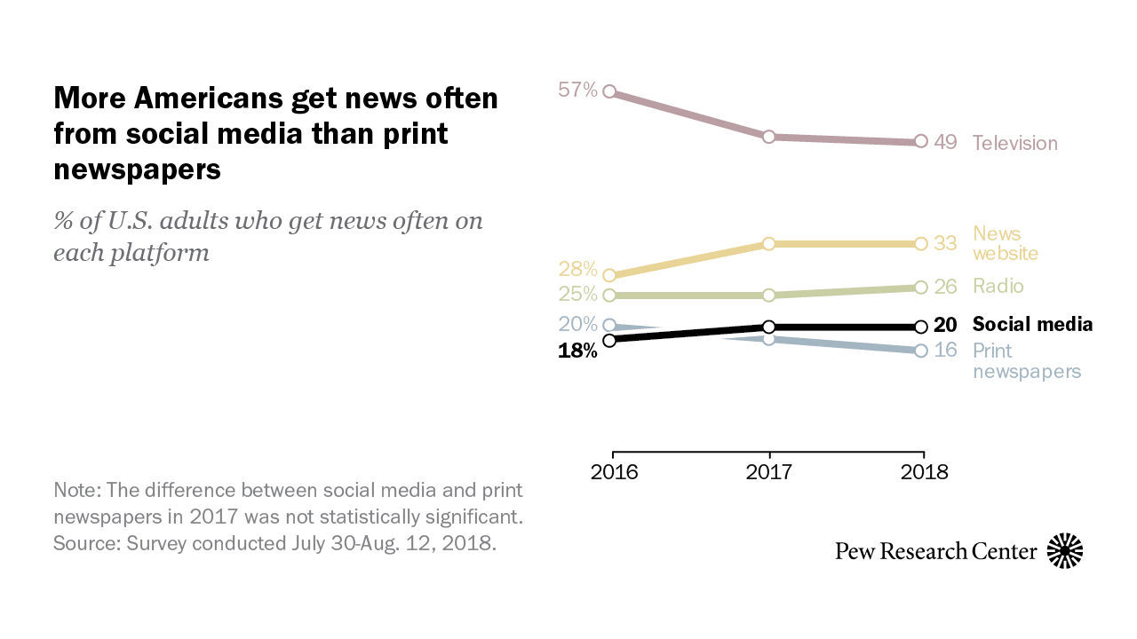 Pew Research print newspapers
