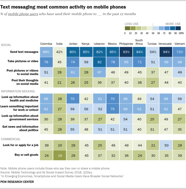 Pew Research emerging markets study