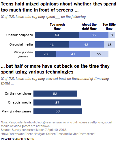 A chart from Pew Research's new teen digital usage report