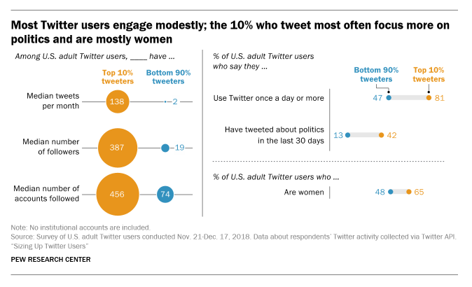 Pew Research Twitter Study 2019