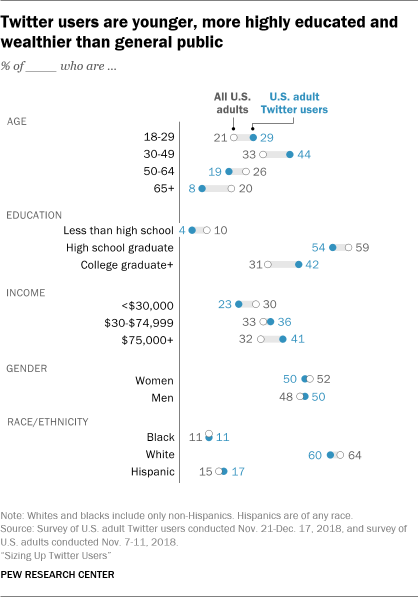 Pew Research Twitter Report 2019