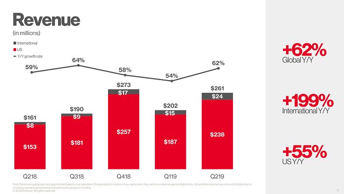 Pinterest Q2 2019 - revenue stats