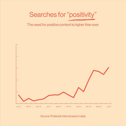 Данные о тенденциях в Pinterest