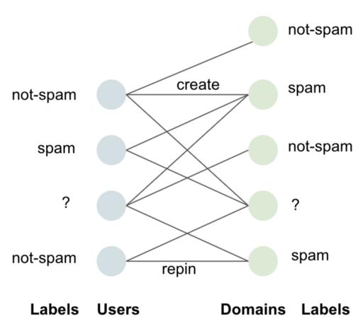 Pinterest spam detection
