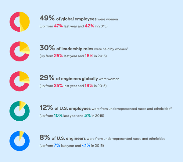 Pinterest diversity and inclusion data