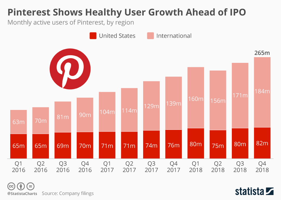 Chart shows Pinterest users by quarter