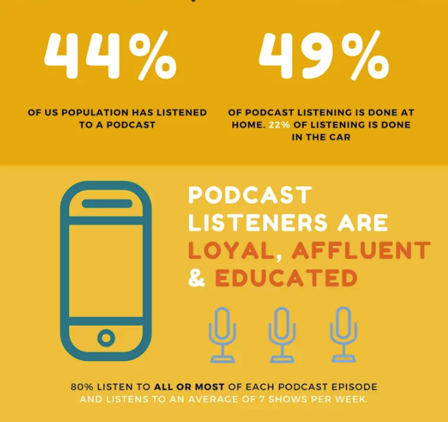 Graphic overview of podcast listenership stats
