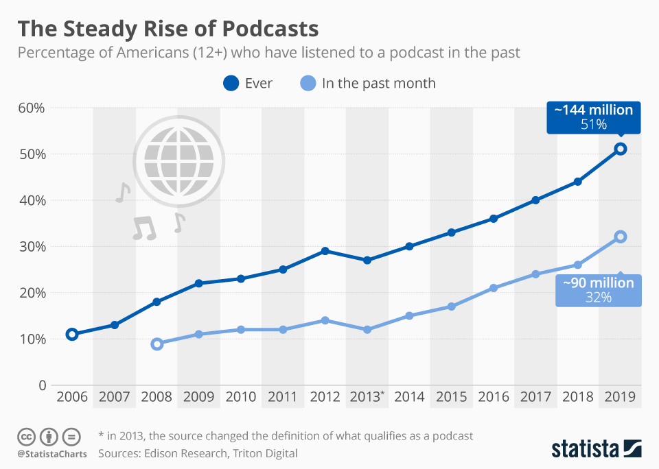 Podcast listenership growth