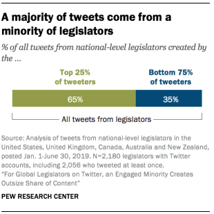 Pew Research Twitter politicians