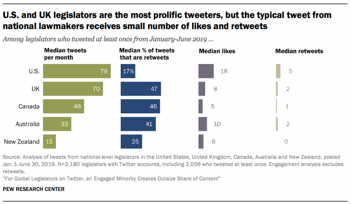 Pew Research Twitter study