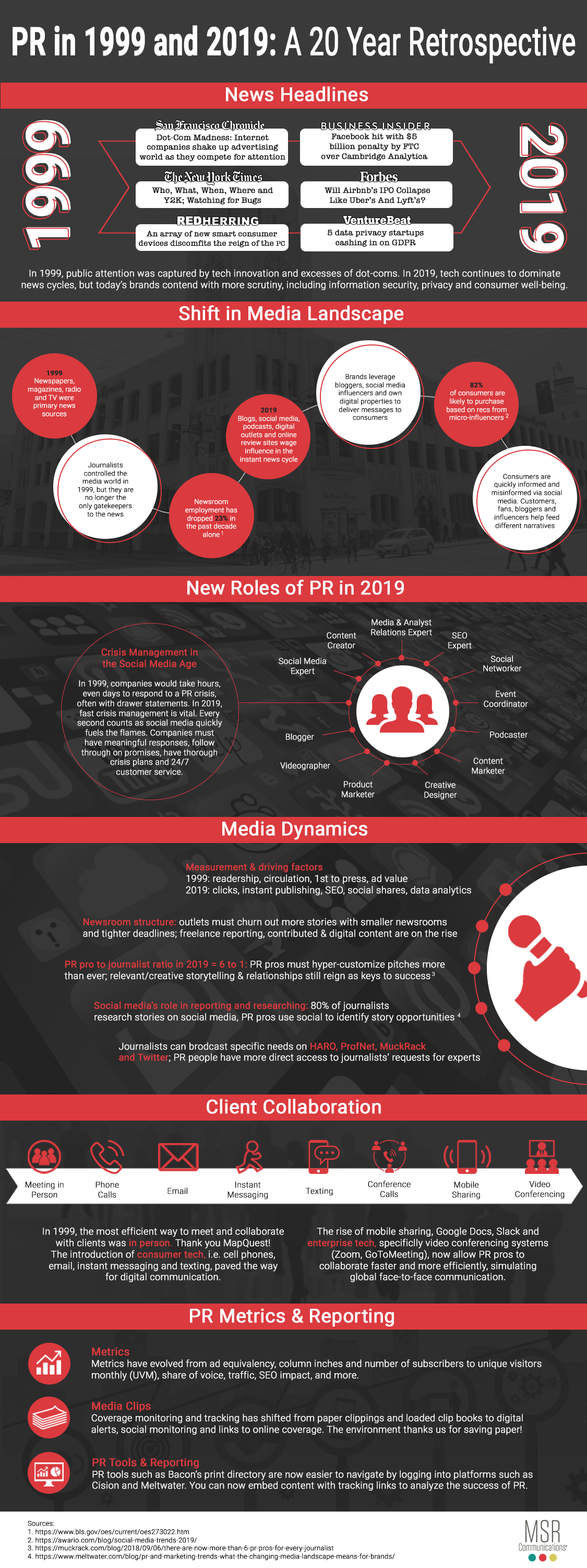 Infographic looks at the evolution of PR over the past 20 years