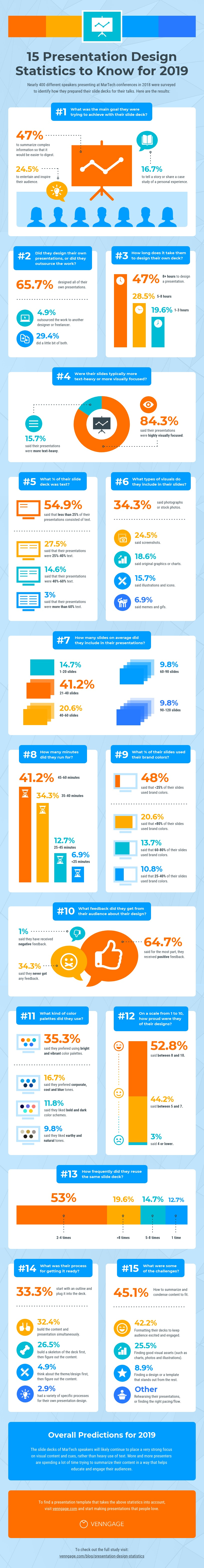 Infographic outlines a range of presentation creation stats