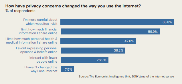 Chart shows responses to online privacy concerns