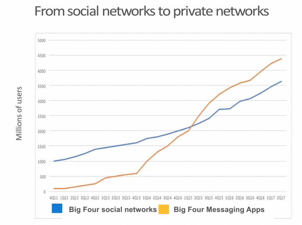 Graph shows the usage of the top four social apps vs messaging apps