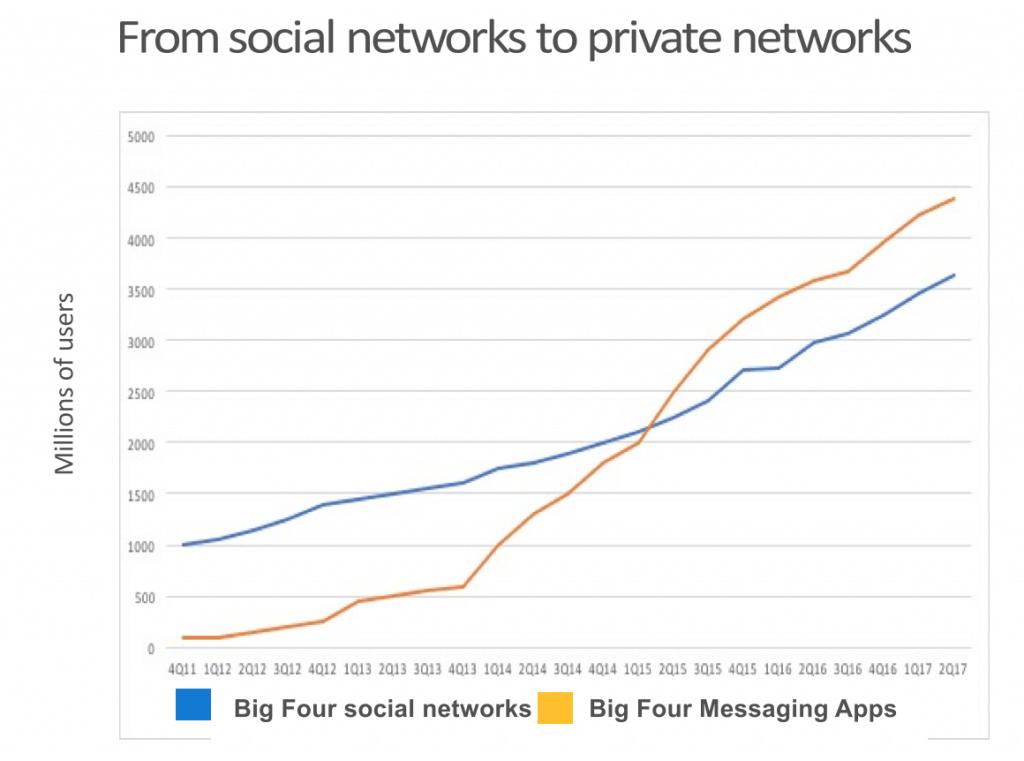 Snapchat implementa la opción 'Deshacer' Mensajes, Nuevas herramientas de eCommerce | Social Media Today
