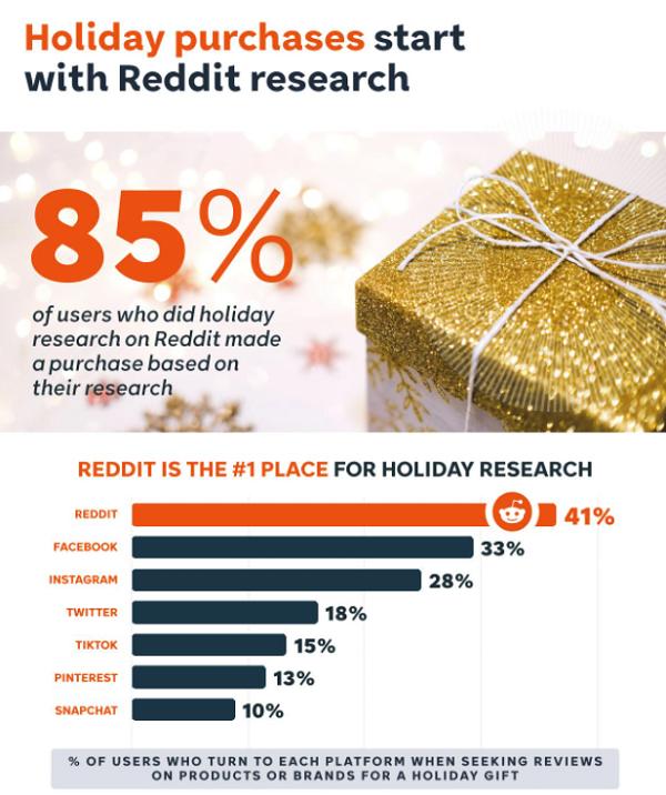 Reddit Holiday Guide