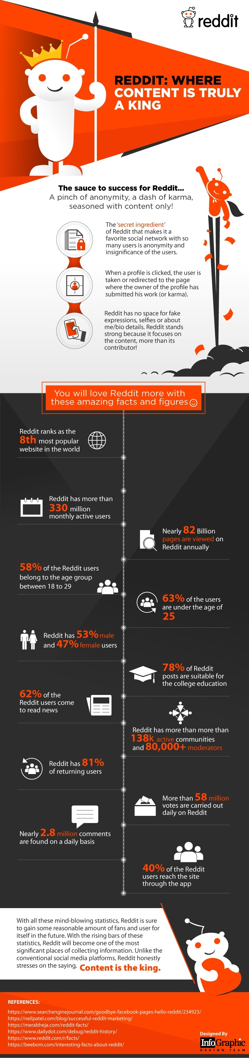 13 Fascinating Facts About Reddit [Infographic] | Social Media Today