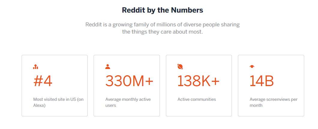 Reddit Now Has as Many Users as Twitter, and Far Higher Engagement Rates | Social Media Today