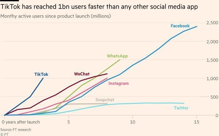 The graph shows how much each application should have reached a billion users