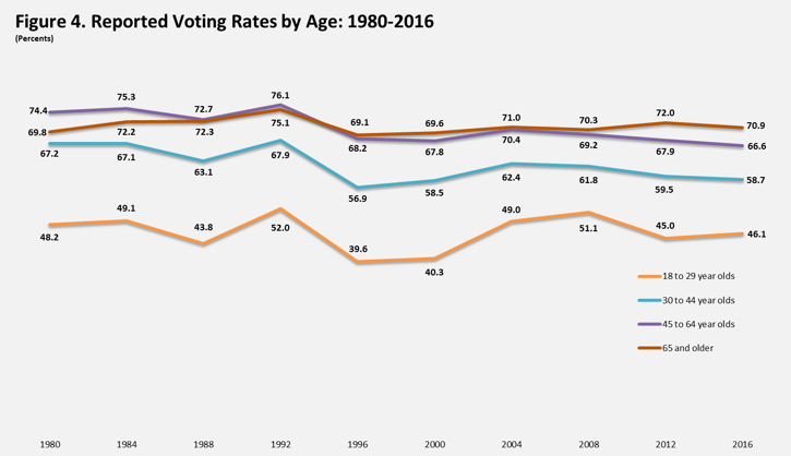 US voter turnout by age