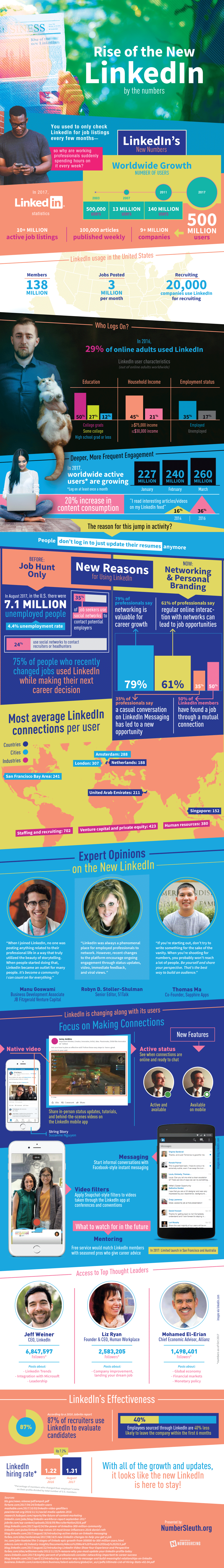 The Rise of the New LinkedIn (by The Numbers) [Infograhic] | Social Media Today
