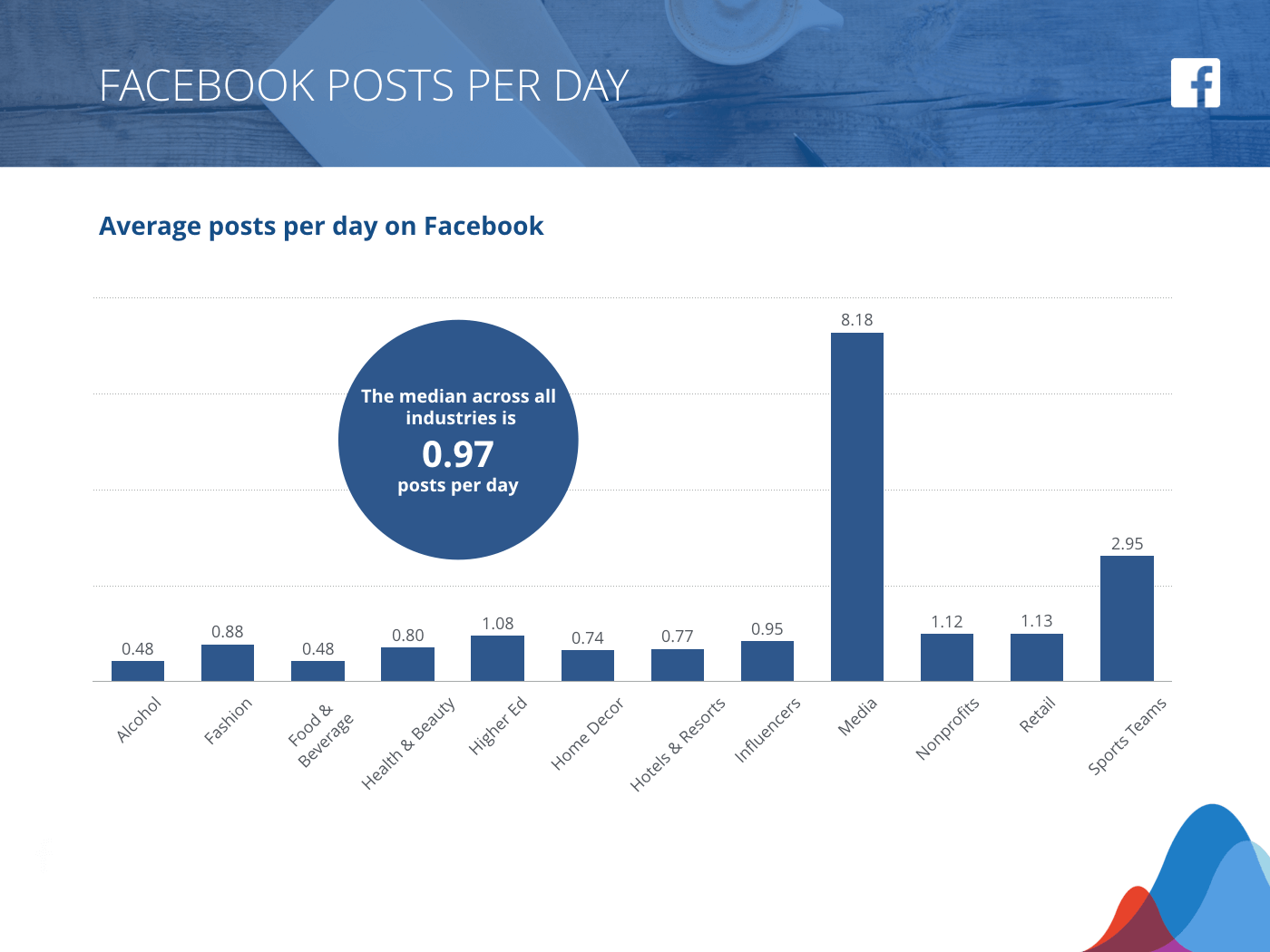 Rival IQ Facebook Benchmarks Report