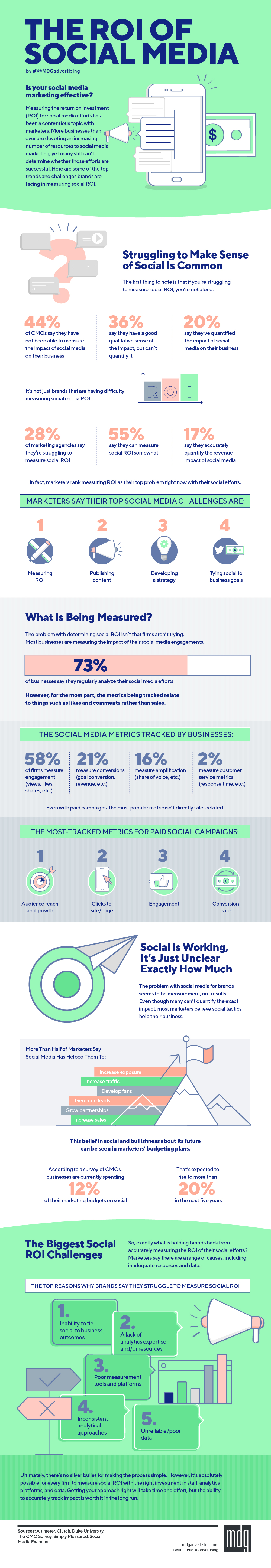 Data on the various challenges in tracking social media ROI