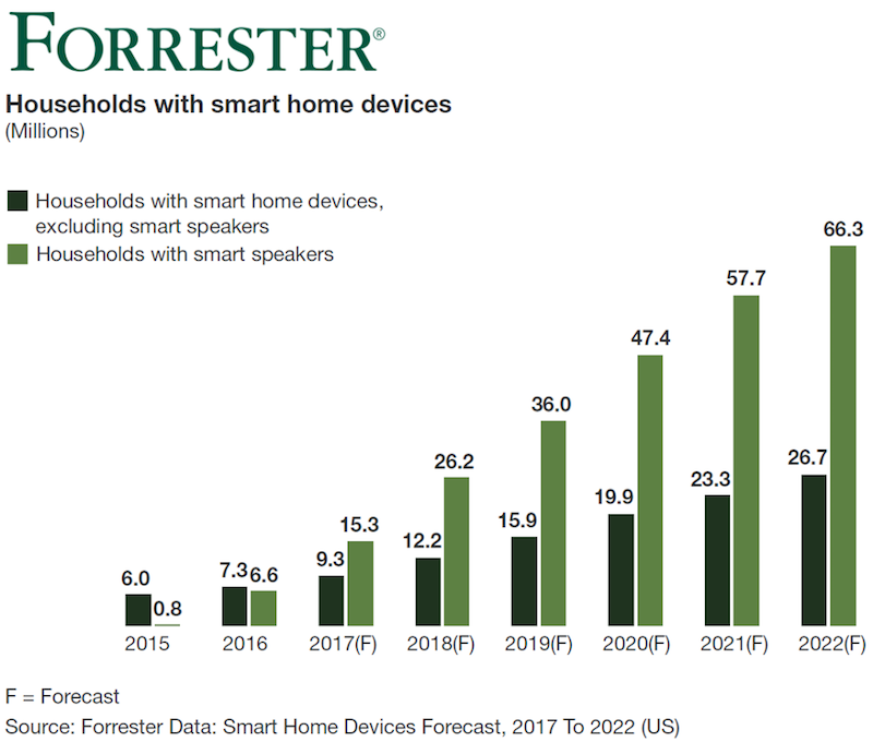 Chart of projected smart speaker sales moving forward