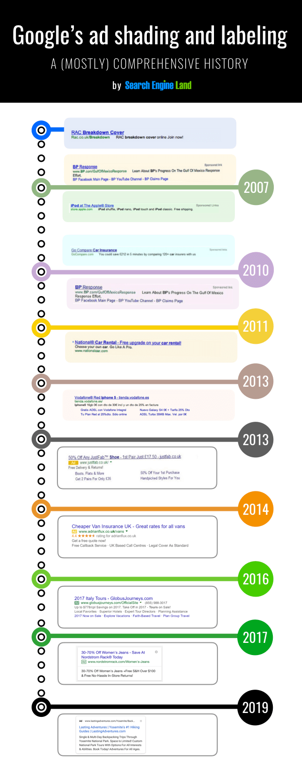 Google search ads over time
