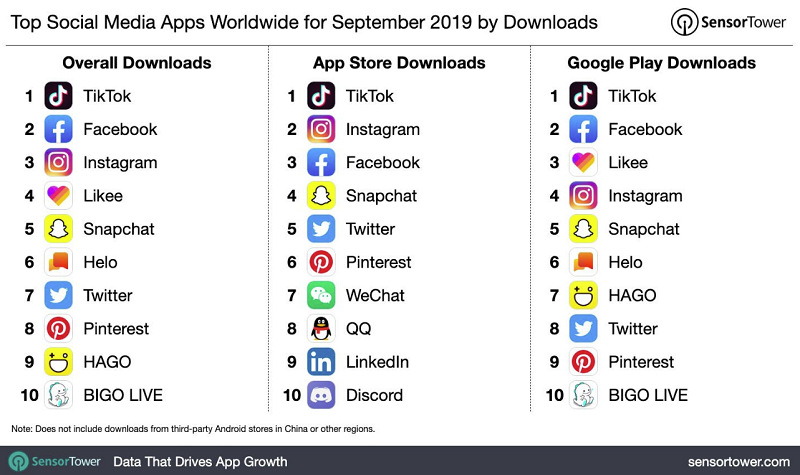 Sensor Tower app charts - September 2019