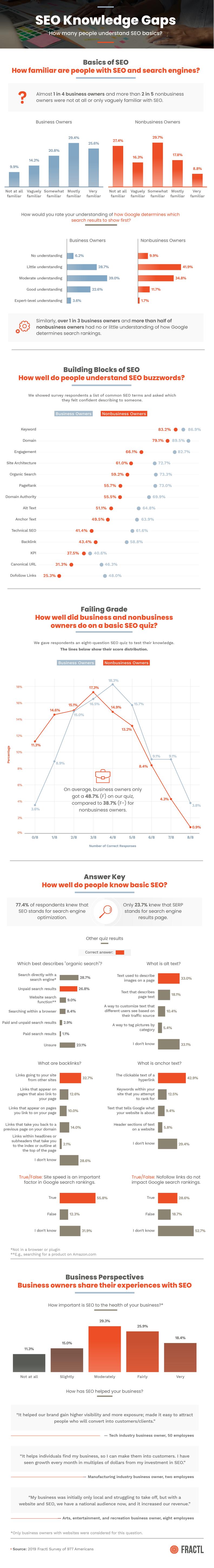 SEO knowledge gaps infographic