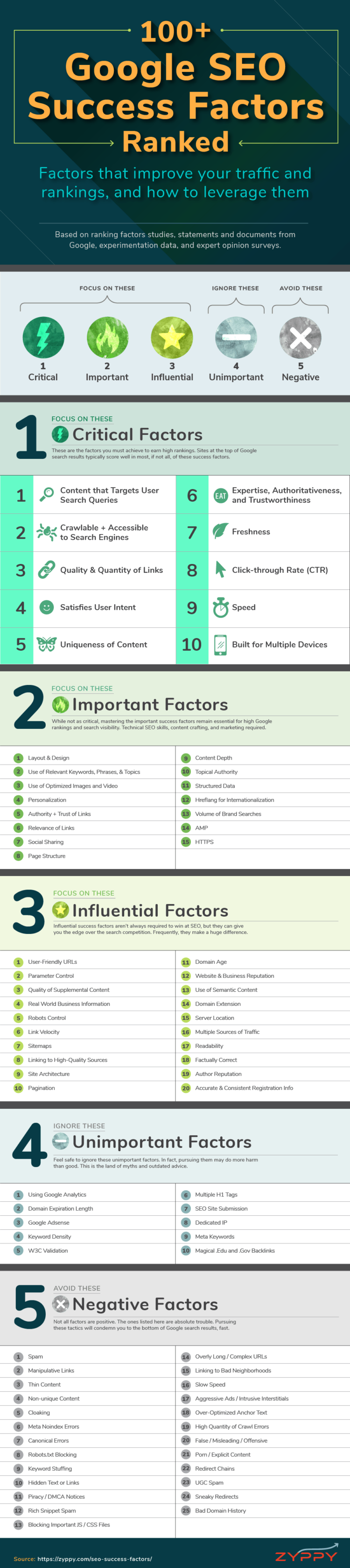 100+ Google SEO Success Factors Ranked [Infographic] | Social Media Today
