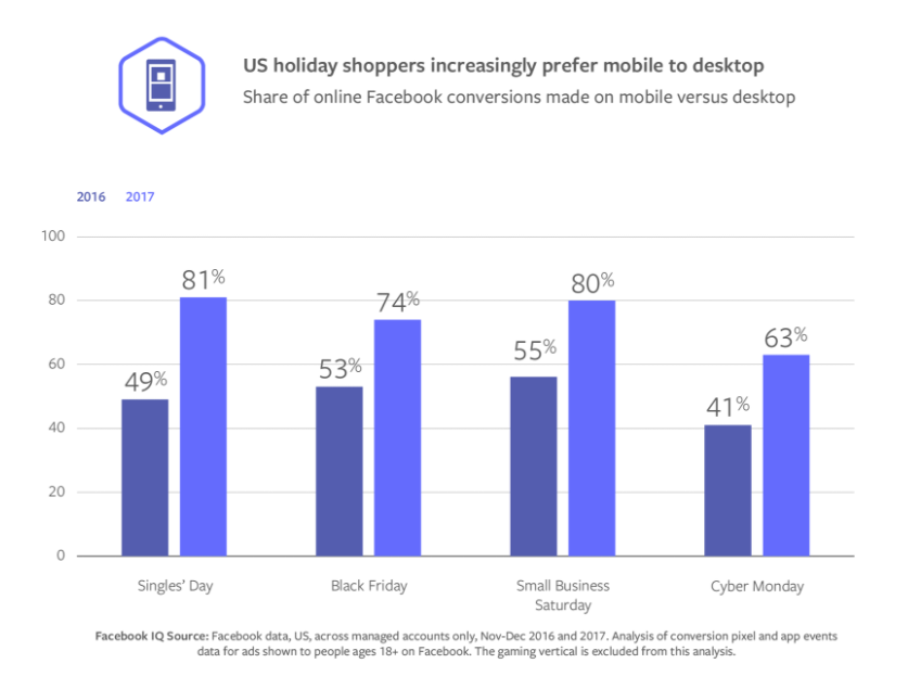 Facebook Releases New Data on Rising Mobile Usage on Major Shopping Days | Social Media Today