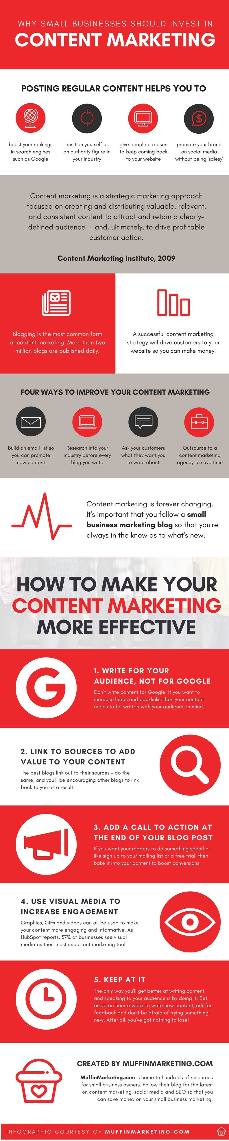 4 Reasons to Invest in Content Marketing, and How to Create an Effective Strategy [Infographic]