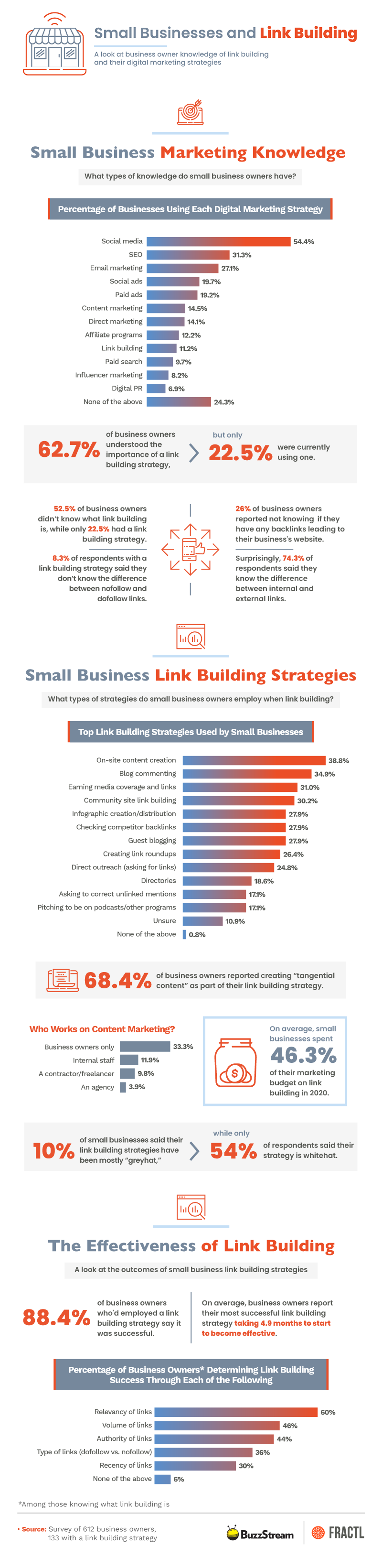 Small business link building research