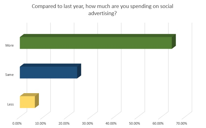 SMT Survey 2018 - spending allocation