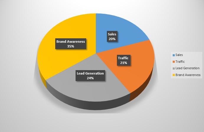 SMT Social Spending Survey 2018 - campaign goals