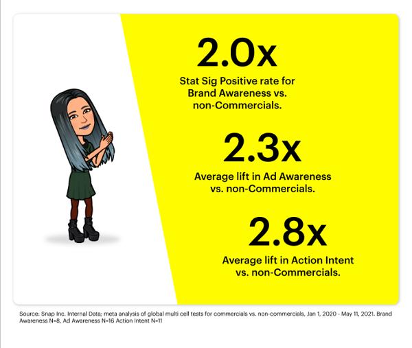 Snapchat commercials study