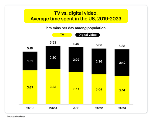 US TV vs online video data