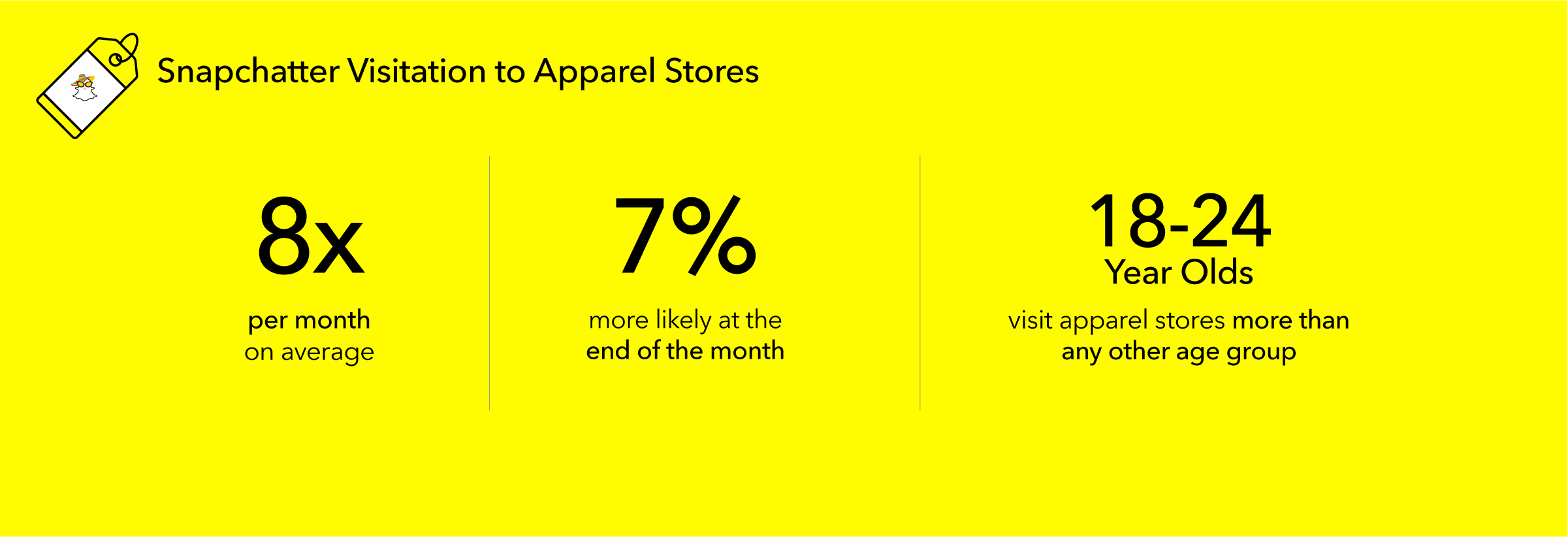 Snapchat apparel shopper stats