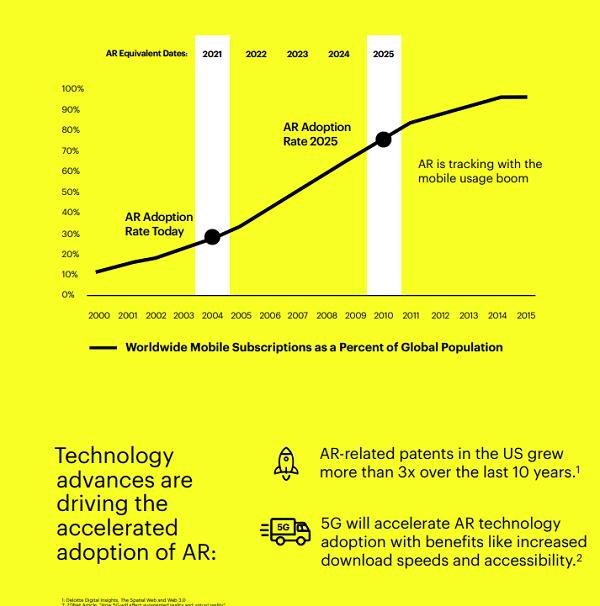 Snapchat AR report