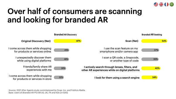 Исследование внедрения Snapchat AR
